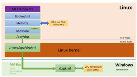 WSL2 未來的 GPU 支援
